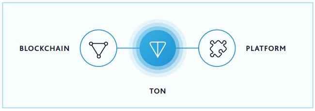Telegram blockchain platform