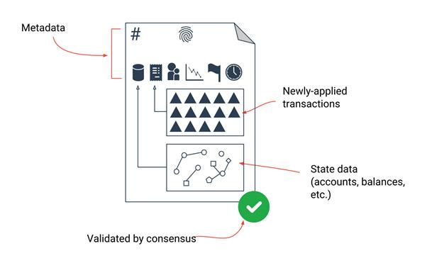 Ripple konsensus protokoll