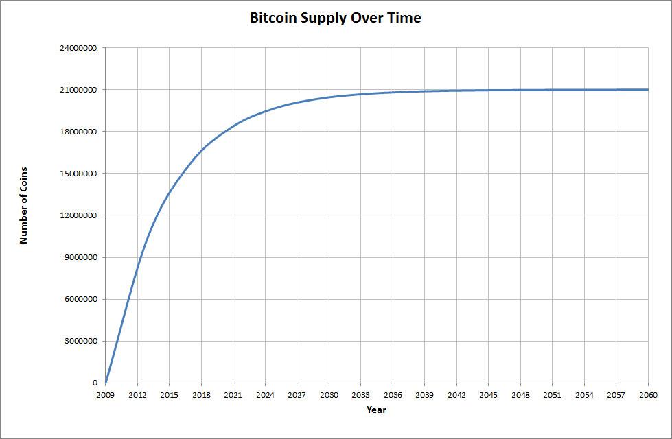 Bitcoin ökning