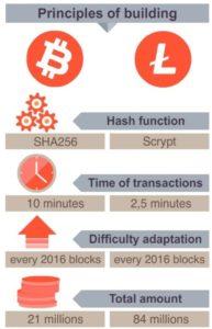 Skillnaderna Litecoin Bitcoin