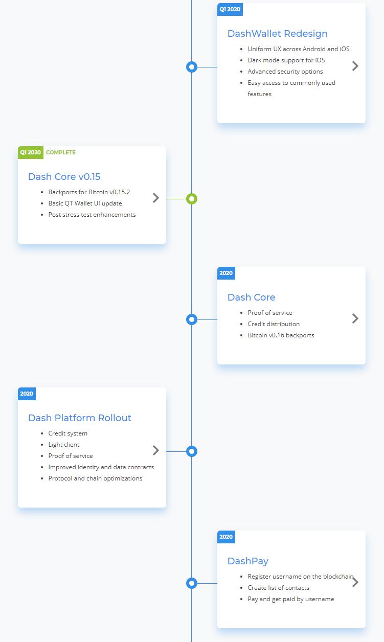 DASH roadmap