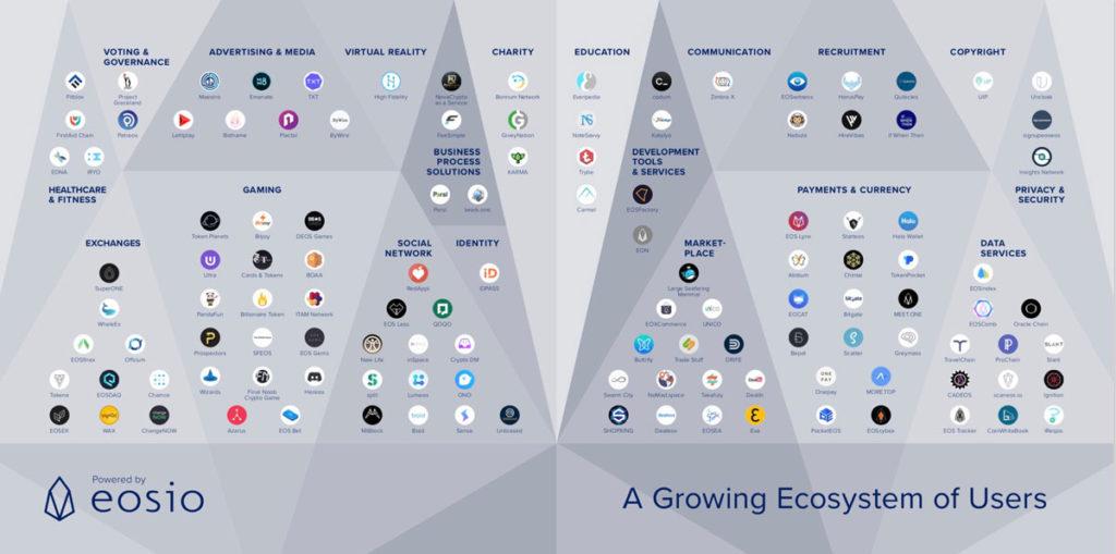 EOS ekosystem