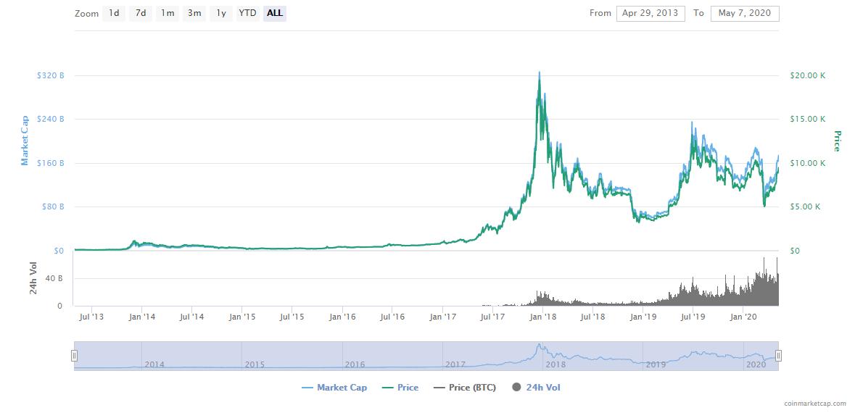 Bitcoin kurs 2013 2020 BTC
