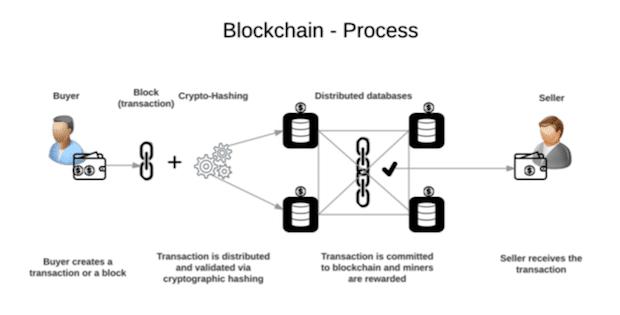 blockchain processen