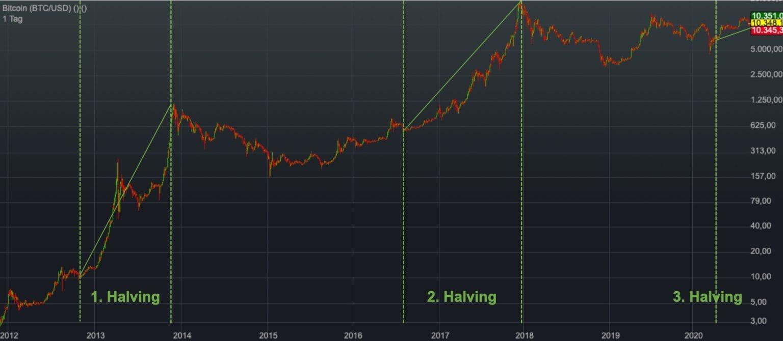 Bitcoin halveringsgraf