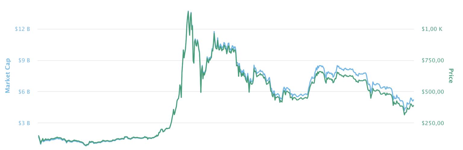 Bitcoin kurs efter första halvering 2013 2014