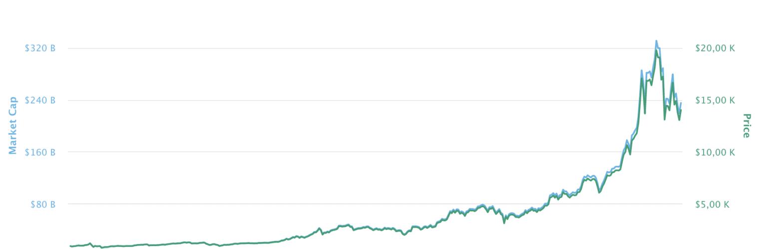 Bitcoin prisutveckling 2017