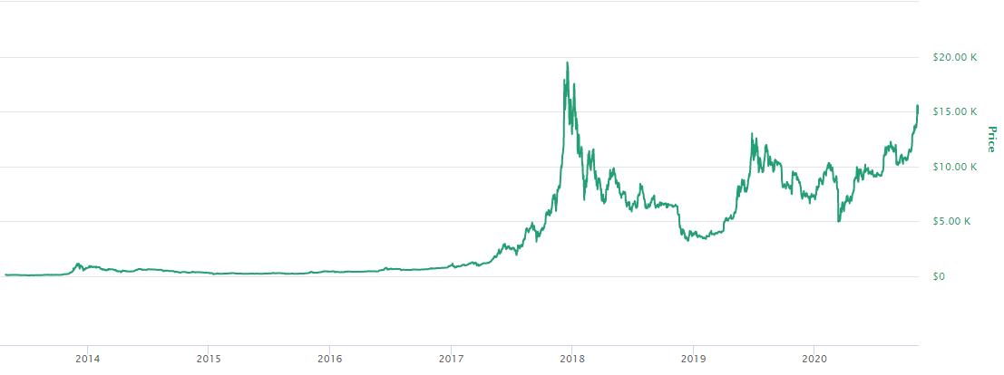 Bitcoin prisutveckling i dollar