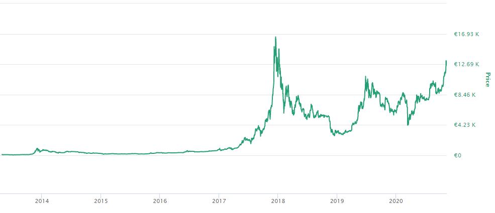 Bitcoin prisutveckling i euro