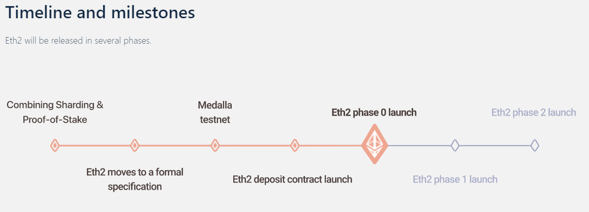 Ethereum 2.0 Proof-of-Stake staking roadmap